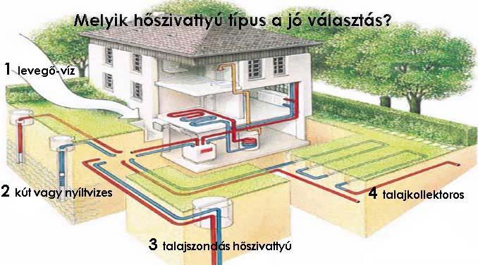 Hőszivattyú rendszer - Győr